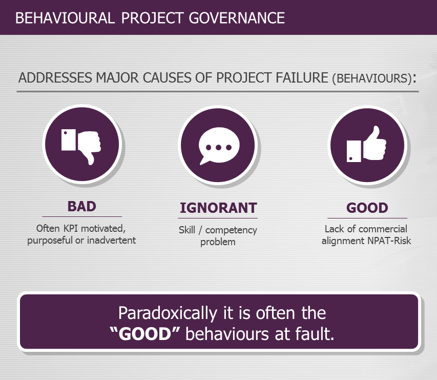 Behavioural Project Governance