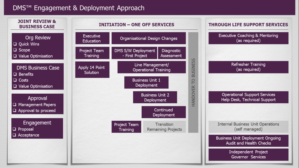 Engagement and Deployment Diagram