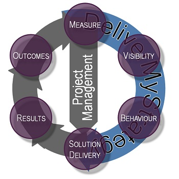 DeliverMyStrategy Measurement Cyce