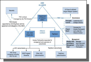 Project Governance Structure - Air Warfare Destroyers